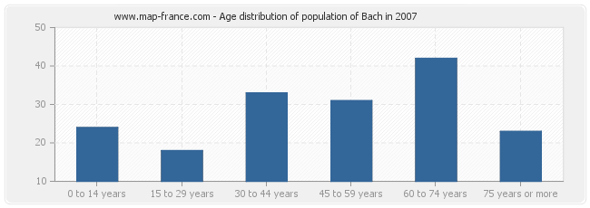 Age distribution of population of Bach in 2007