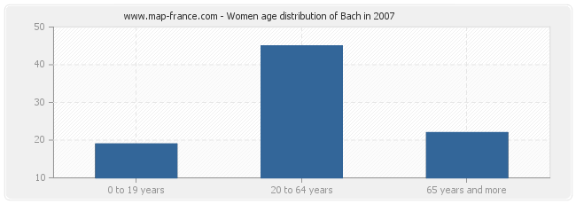 Women age distribution of Bach in 2007