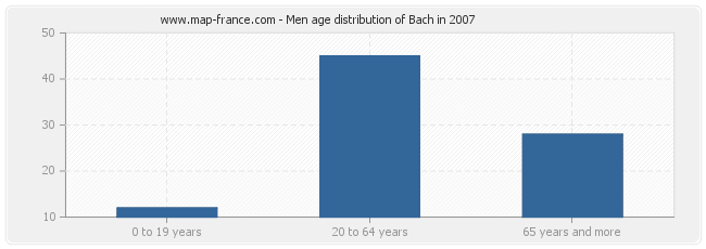 Men age distribution of Bach in 2007