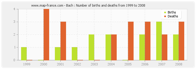 Bach : Number of births and deaths from 1999 to 2008