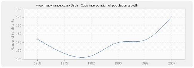 Bach : Cubic interpolation of population growth