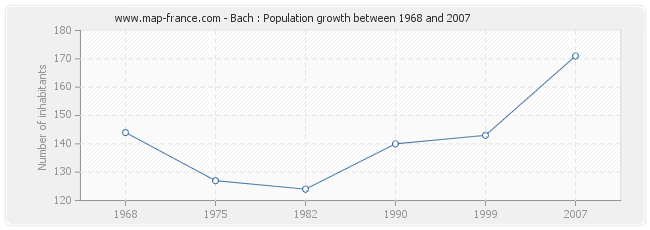 Population Bach