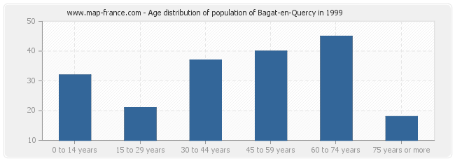 Age distribution of population of Bagat-en-Quercy in 1999