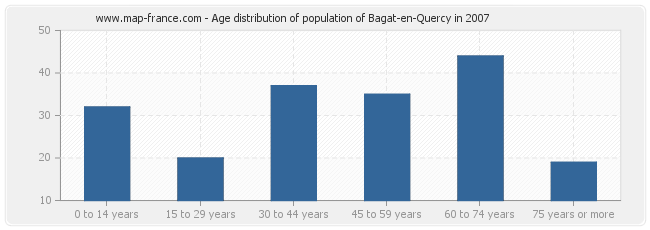 Age distribution of population of Bagat-en-Quercy in 2007