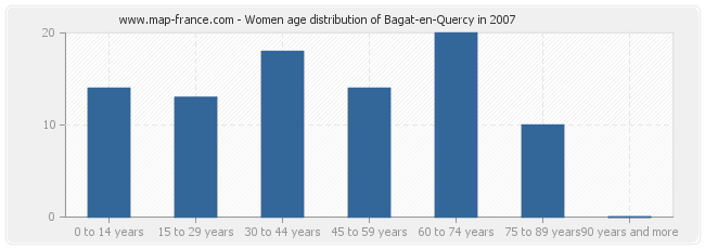 Women age distribution of Bagat-en-Quercy in 2007