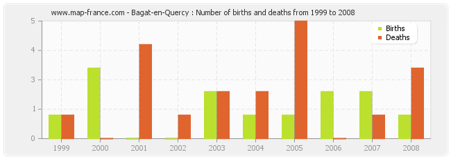 Bagat-en-Quercy : Number of births and deaths from 1999 to 2008