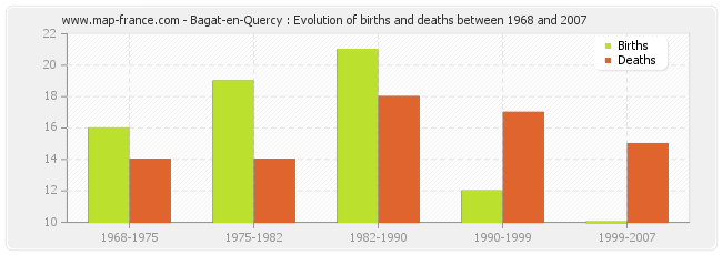 Bagat-en-Quercy : Evolution of births and deaths between 1968 and 2007