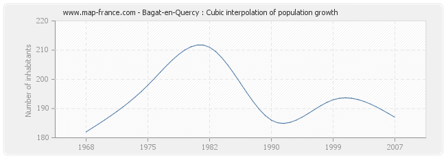 Bagat-en-Quercy : Cubic interpolation of population growth