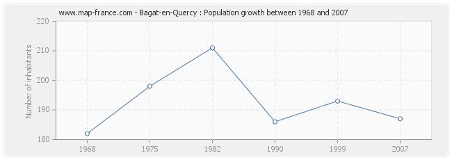 Population Bagat-en-Quercy