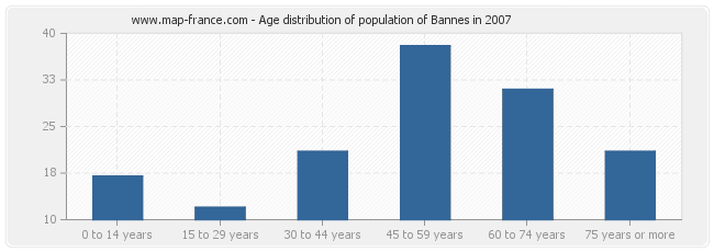 Age distribution of population of Bannes in 2007