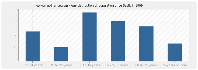 Age distribution of population of Le Bastit in 1999
