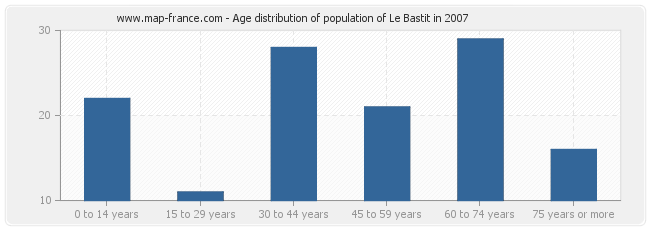 Age distribution of population of Le Bastit in 2007