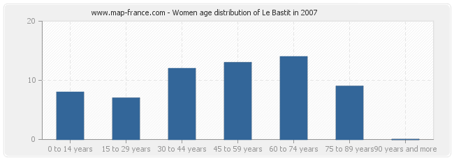 Women age distribution of Le Bastit in 2007