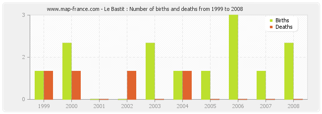 Le Bastit : Number of births and deaths from 1999 to 2008