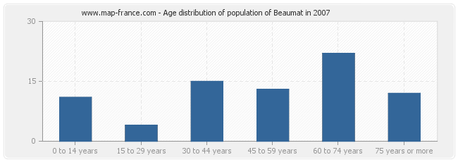 Age distribution of population of Beaumat in 2007
