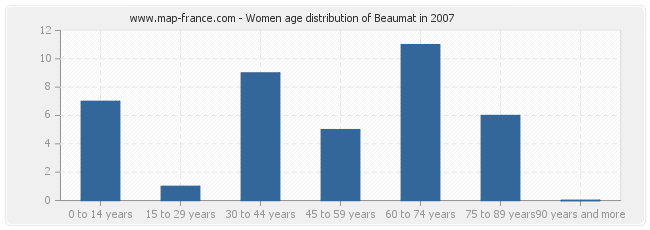 Women age distribution of Beaumat in 2007
