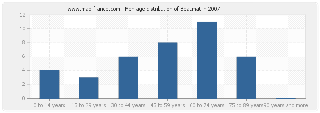 Men age distribution of Beaumat in 2007