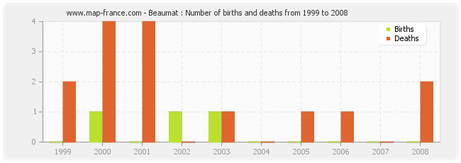 Beaumat : Number of births and deaths from 1999 to 2008