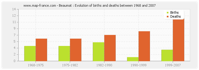 Beaumat : Evolution of births and deaths between 1968 and 2007