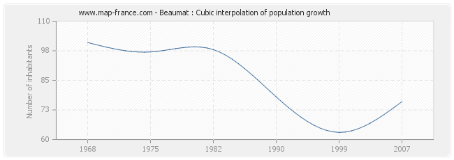 Beaumat : Cubic interpolation of population growth