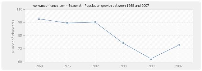 Population Beaumat