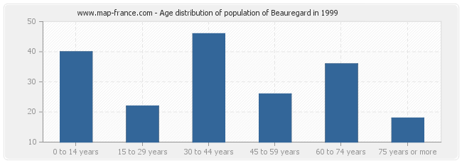 Age distribution of population of Beauregard in 1999