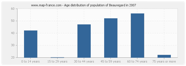Age distribution of population of Beauregard in 2007