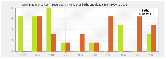 Beauregard : Number of births and deaths from 1999 to 2008
