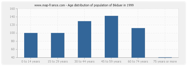 Age distribution of population of Béduer in 1999