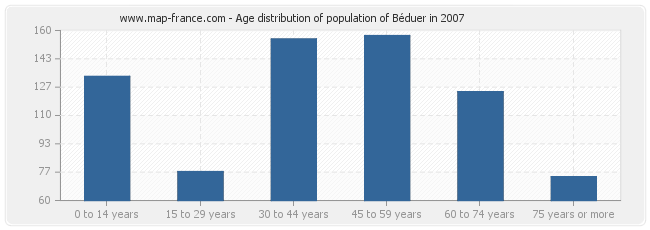 Age distribution of population of Béduer in 2007