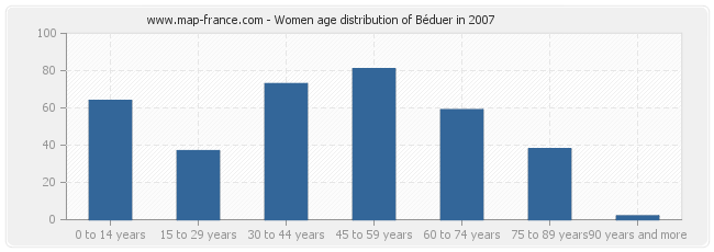 Women age distribution of Béduer in 2007