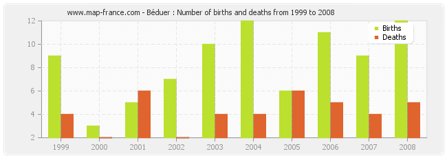 Béduer : Number of births and deaths from 1999 to 2008