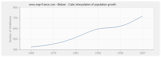Béduer : Cubic interpolation of population growth