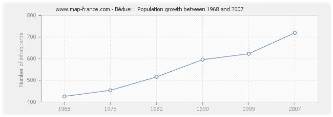 Population Béduer