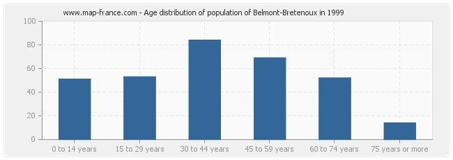 Age distribution of population of Belmont-Bretenoux in 1999