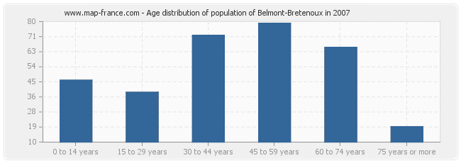 Age distribution of population of Belmont-Bretenoux in 2007