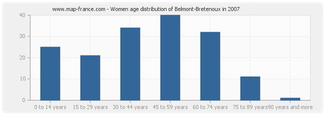 Women age distribution of Belmont-Bretenoux in 2007