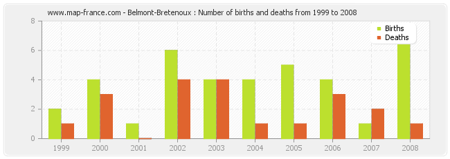 Belmont-Bretenoux : Number of births and deaths from 1999 to 2008