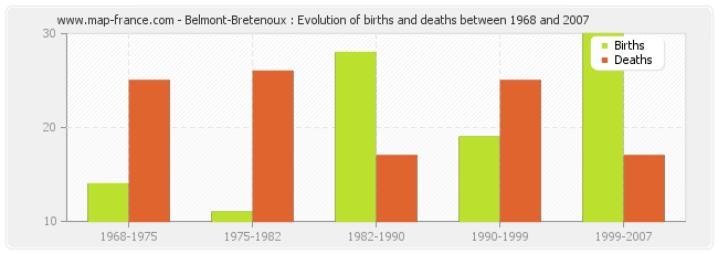 Belmont-Bretenoux : Evolution of births and deaths between 1968 and 2007