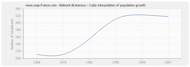 Belmont-Bretenoux : Cubic interpolation of population growth
