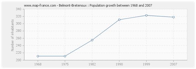 Population Belmont-Bretenoux