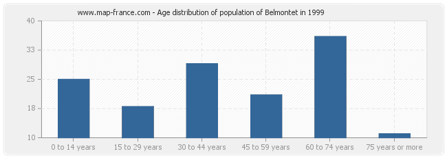 Age distribution of population of Belmontet in 1999