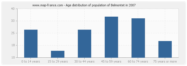 Age distribution of population of Belmontet in 2007
