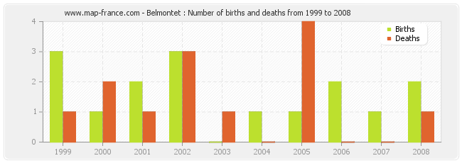 Belmontet : Number of births and deaths from 1999 to 2008