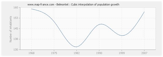 Belmontet : Cubic interpolation of population growth