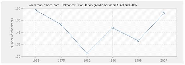 Population Belmontet
