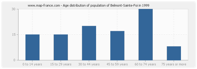 Age distribution of population of Belmont-Sainte-Foi in 1999