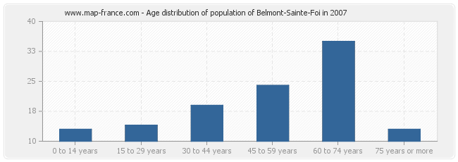 Age distribution of population of Belmont-Sainte-Foi in 2007