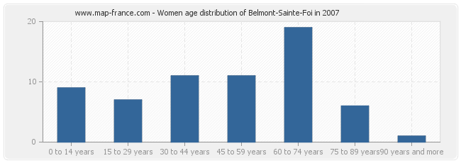 Women age distribution of Belmont-Sainte-Foi in 2007