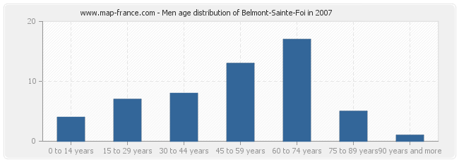Men age distribution of Belmont-Sainte-Foi in 2007